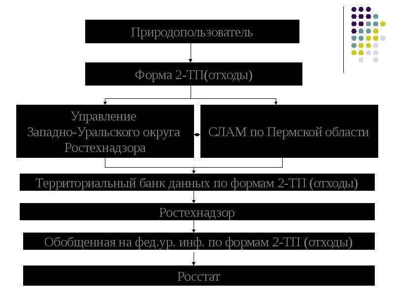 Производственная система учета обращения с отходами, слайд 44
