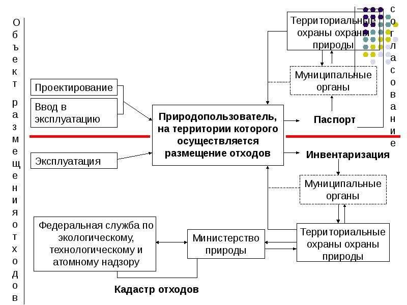 Производственная система учета обращения с отходами, слайд 52