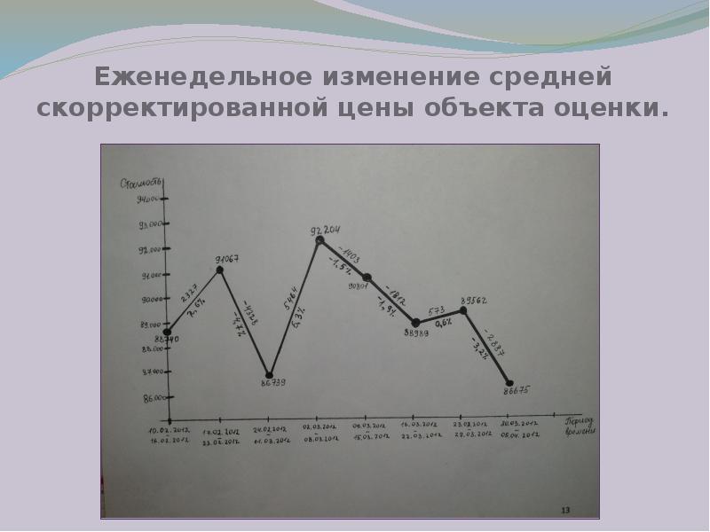 Еженедельное изменение средней скорректированной цены объекта оценки.