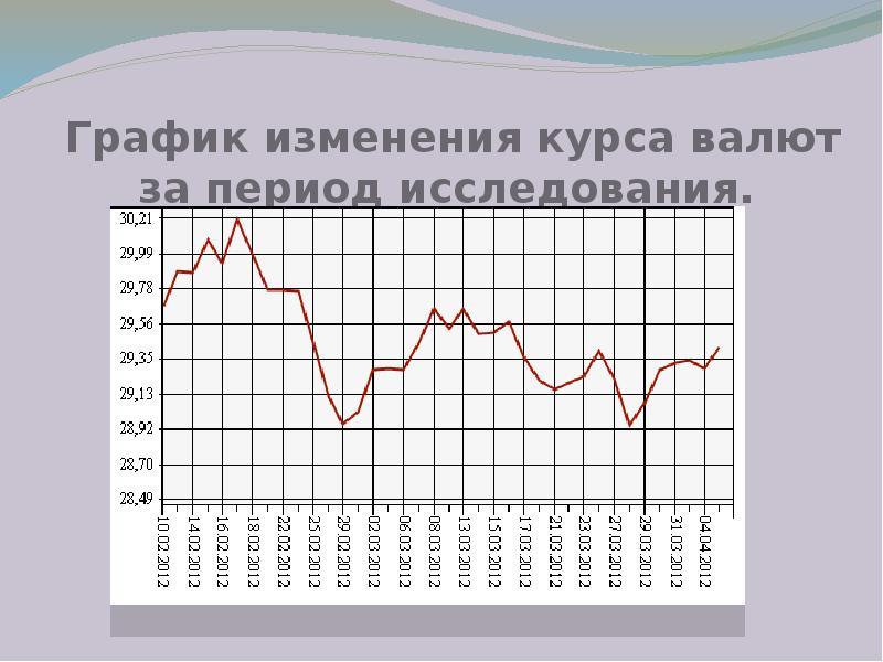 График изменения курса валют за период исследования.