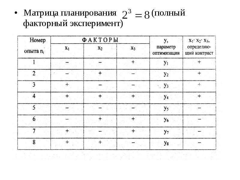 Матрица планирования (полный факторный эксперимент) Матрица планирования (полный факторный экспериме