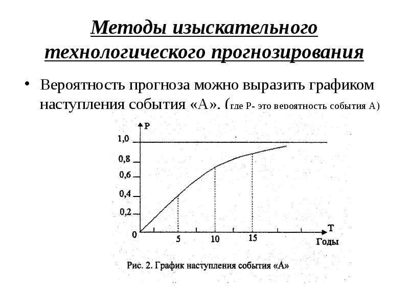 Методы изыскательного технологического прогнозирования Вероятность прогноза можно выразить графиком