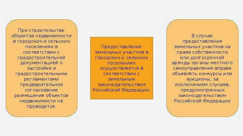 Условия и порядок использования земель для градостроительной деятельности, слайд 3