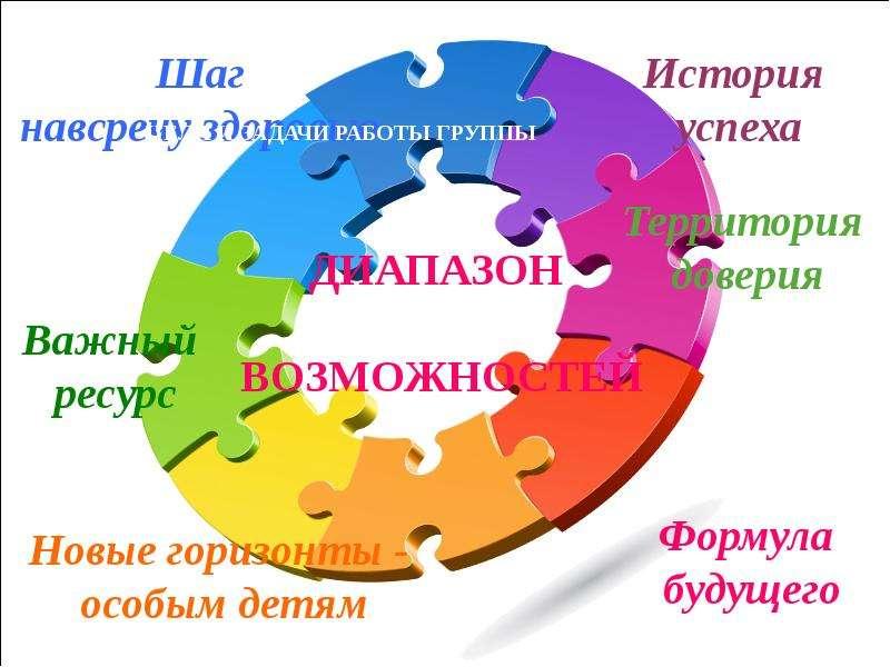 Проблемная группа «Взаимодействие с семьей», слайд 4