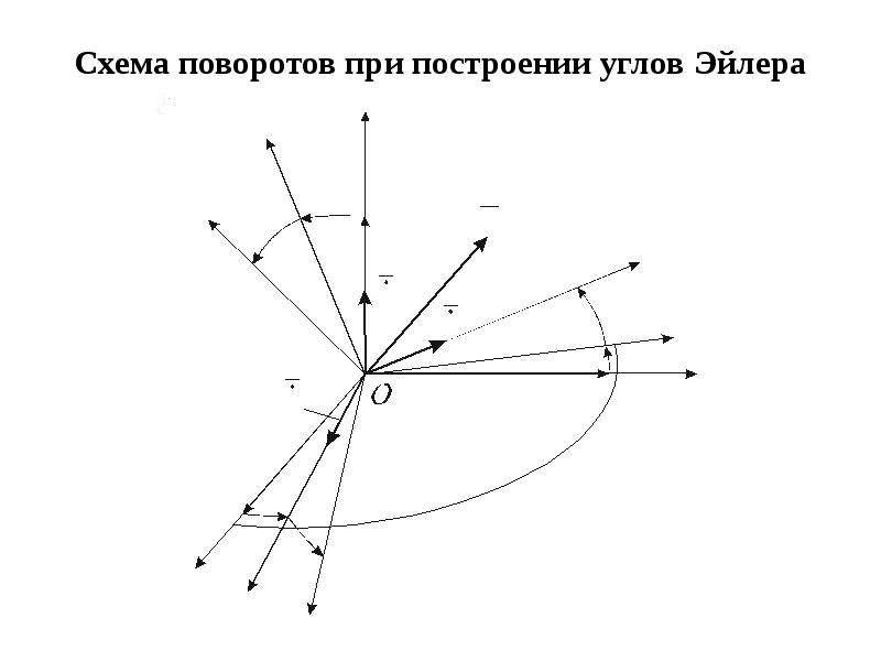 Схема поворотов при построении углов Эйлера