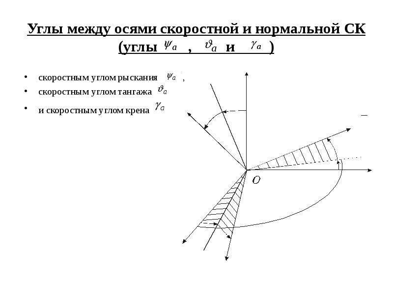 Углы между осями скоростной и нормальной СК (углы , и ) скоростным углом рыскания , скоростным углом