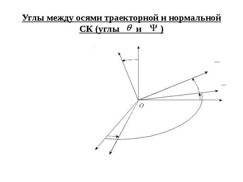 Углы между осями траекторной и нормальной СК (углы и )