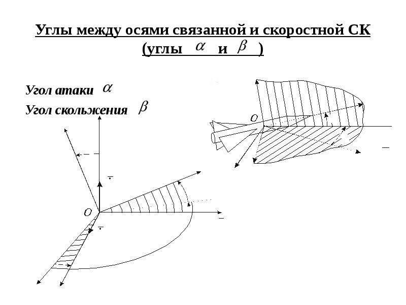 Углы между осями связанной и скоростной СК (углы и ) Угол атаки Угол скольжения