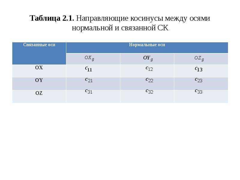 Таблица 2. 1. Направляющие косинусы между осями нормальной и связанной СК