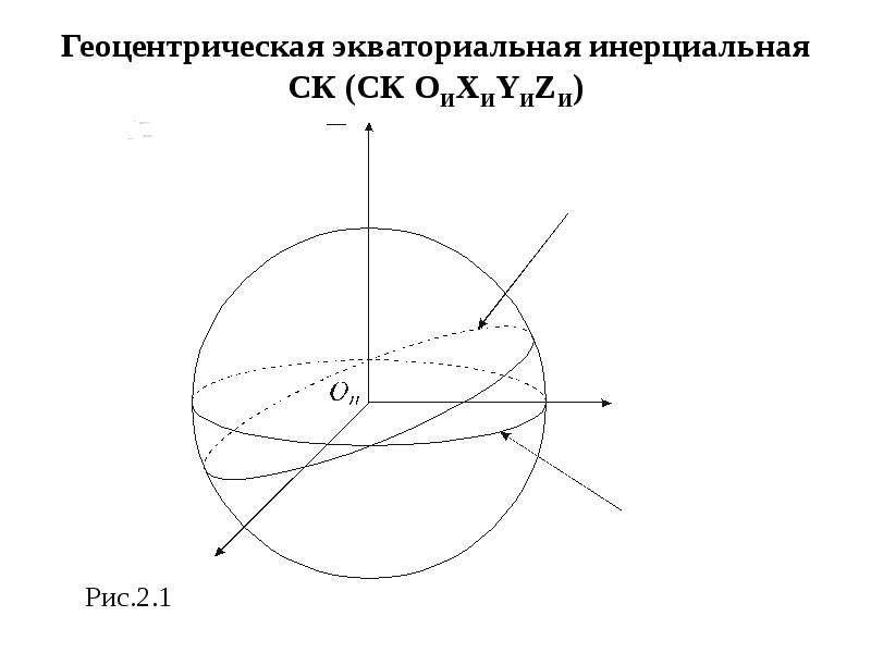 Геоцентрическая экваториальная инерциальная СК (СК ОИXИYИZИ) Рис. 2. 1