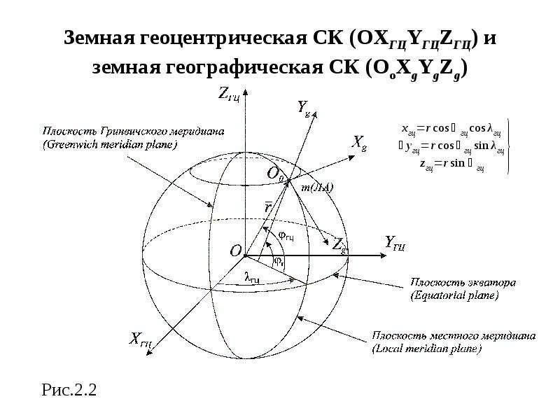 Земная геоцентрическая СК (OXГЦYГЦZГЦ) и земная географическая СК (OoXgYgZg) Рис. 2. 2