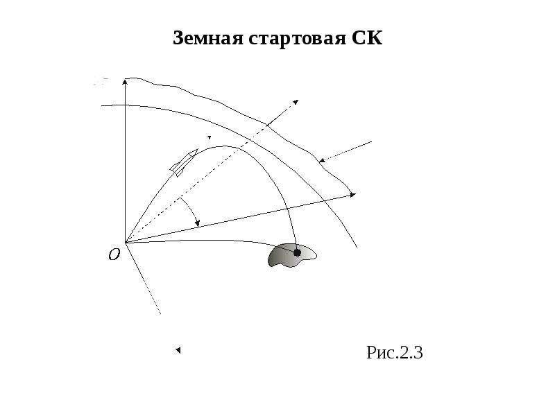 Земная стартовая СК Рис. 2. 3