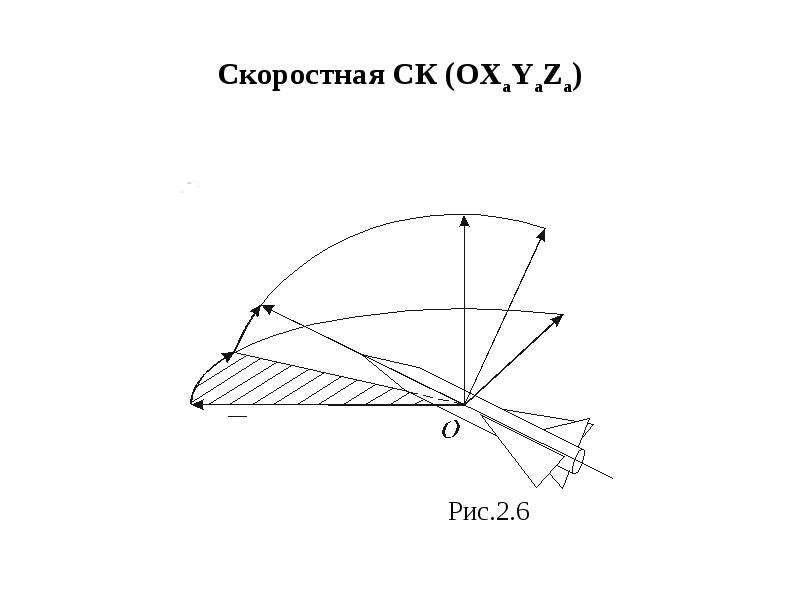 Скоростная СК (OXaYaZa) Рис. 2. 6
