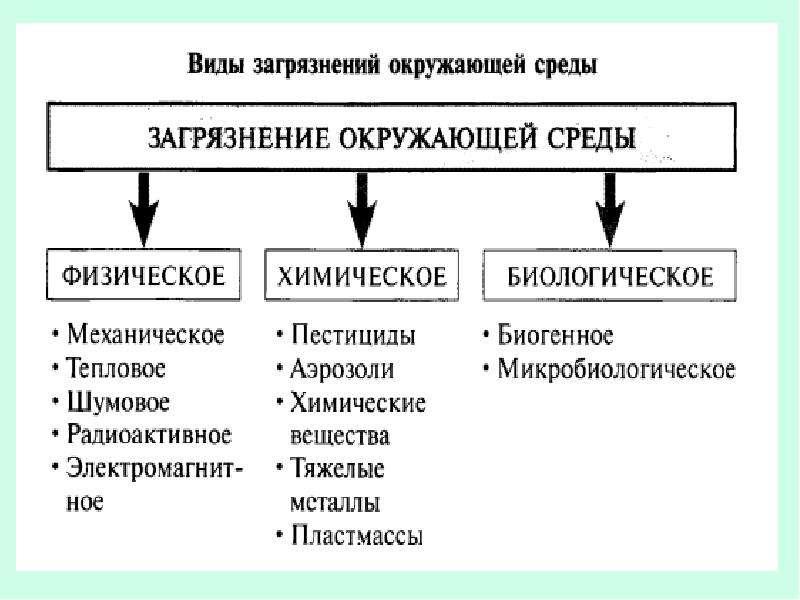 Рациональное использование воздуха (газоочистка), слайд 2