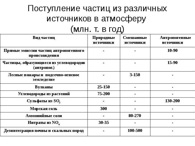 Поступление частиц из различных источников в атмосферу (млн. т. в год)