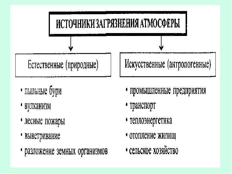 Рациональное использование воздуха (газоочистка), слайд 3