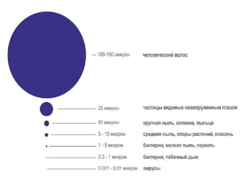 Рациональное использование воздуха (газоочистка), слайд 23