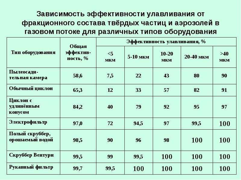 Зависимость эффективности улавливания от фракционного состава твёрдых частиц и аэрозолей в газовом п