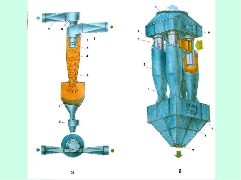 Рациональное использование воздуха (газоочистка), слайд 30