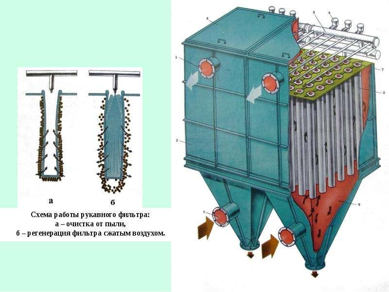 Рациональное использование воздуха (газоочистка), слайд 31