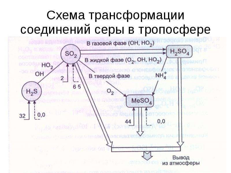 Схема трансформации соединений серы в тропосфере