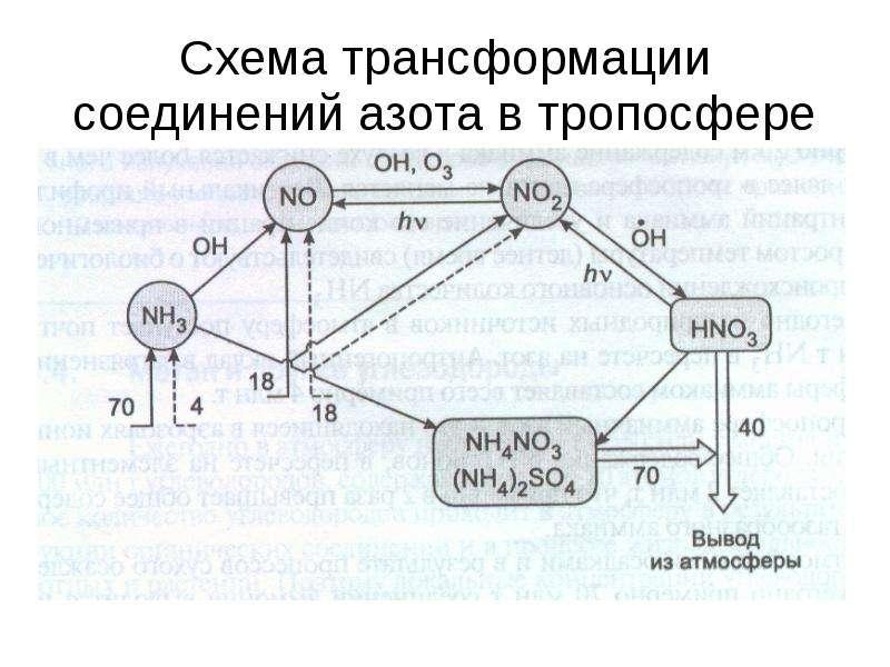 Схема трансформации соединений азота в тропосфере
