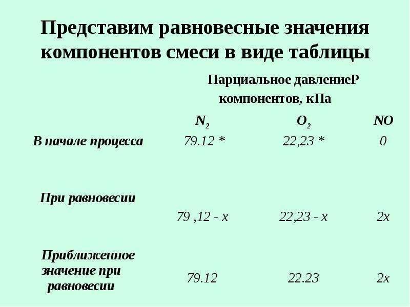 Представим равновесные значения компонентов смеси в виде таблицы