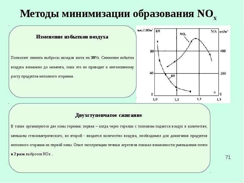 Методы минимизации образования NOx