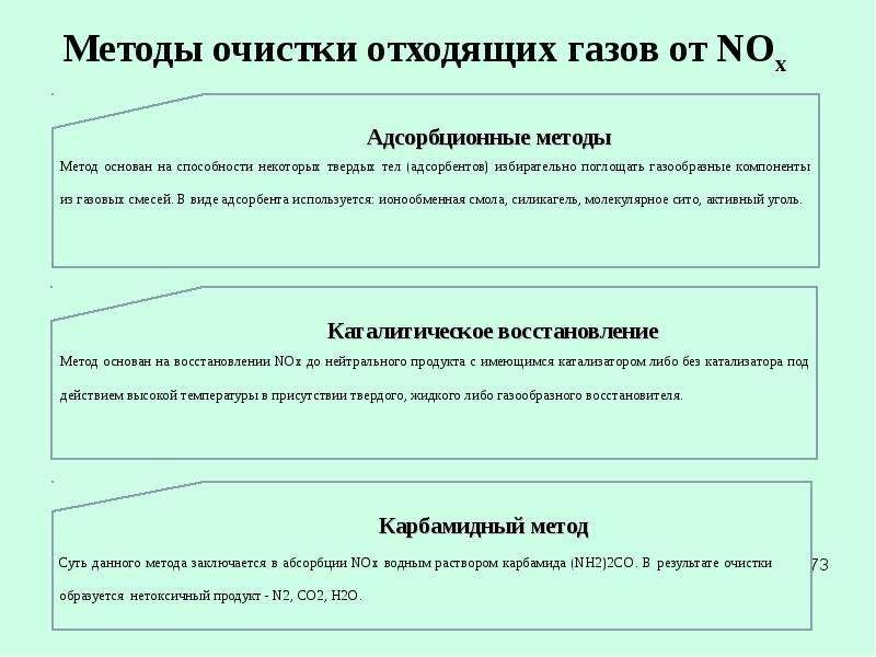 Методы очистки отходящих газов от NOx