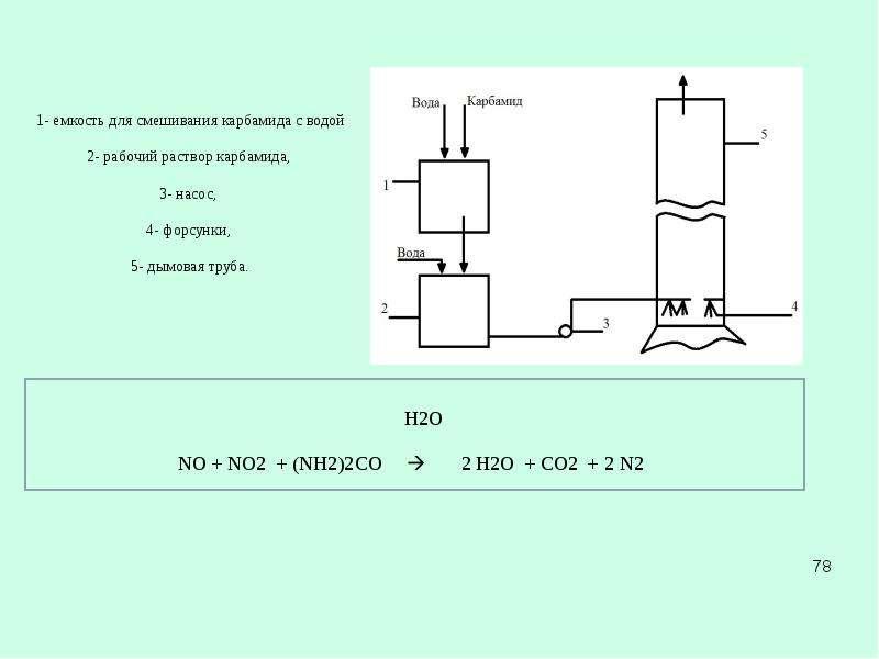 Рациональное использование воздуха (газоочистка), слайд 78