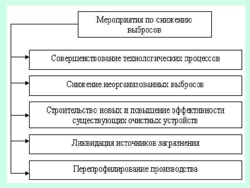 Рациональное использование воздуха (газоочистка), слайд 9
