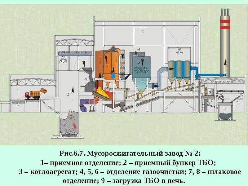 Рациональное использование воздуха (газоочистка), слайд 82