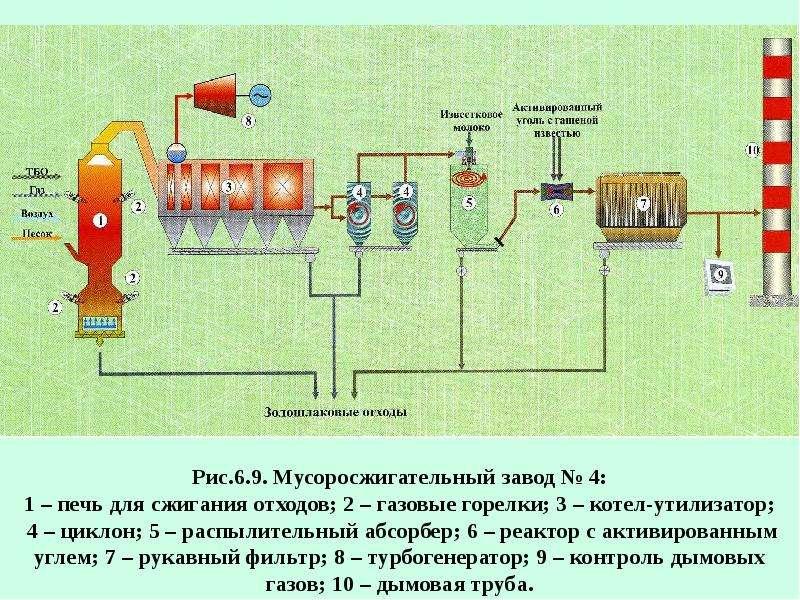 Рациональное использование воздуха (газоочистка), слайд 83