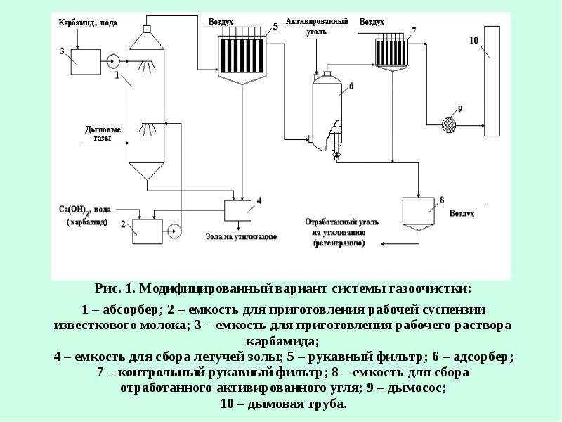 Рациональное использование воздуха (газоочистка), слайд 84
