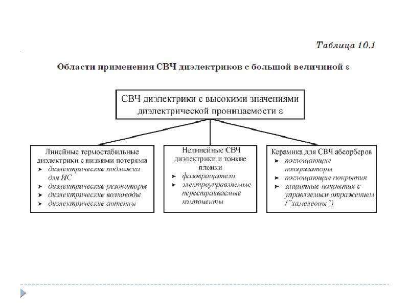 Диэлектрические потери и диэлектрическая спектроскопия, слайд 22