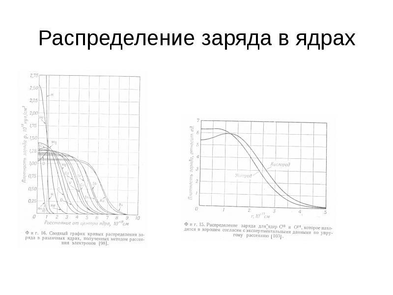 Распределение заряда в ядрах