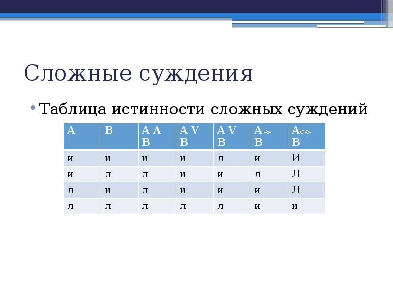Сложные суждения Таблица истинности сложных суждений