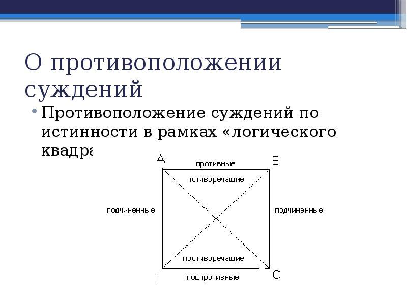 О противоположении суждений Противоположение суждений по истинности в рамках «логического квадрата»