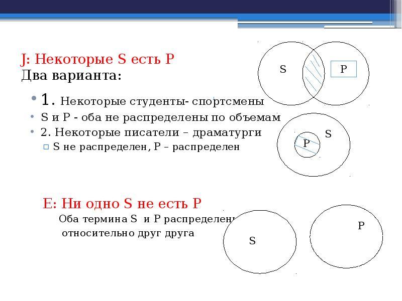 J: Некоторые S есть Р Два варианта: 1. Некоторые студенты- спортсмены S и Р - оба не распределены по