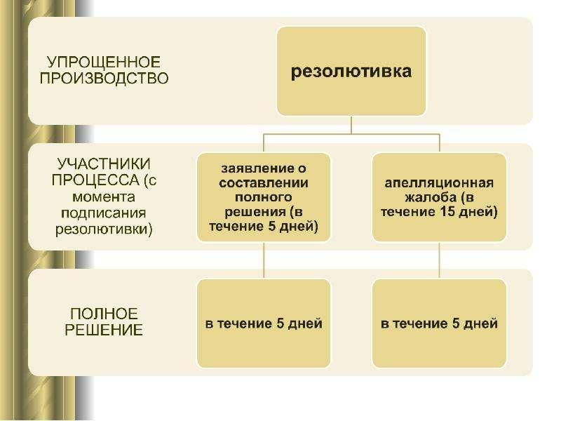 Постановления суда первой инстанции, слайд 17