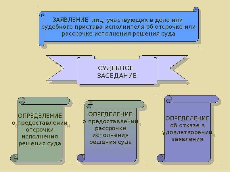 Постановления суда первой инстанции, слайд 28