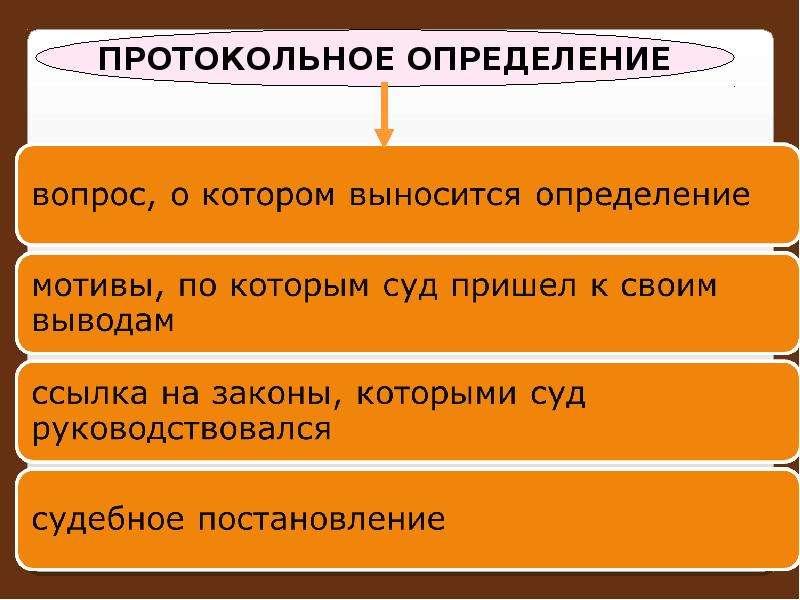 Постановления суда первой инстанции, слайд 35