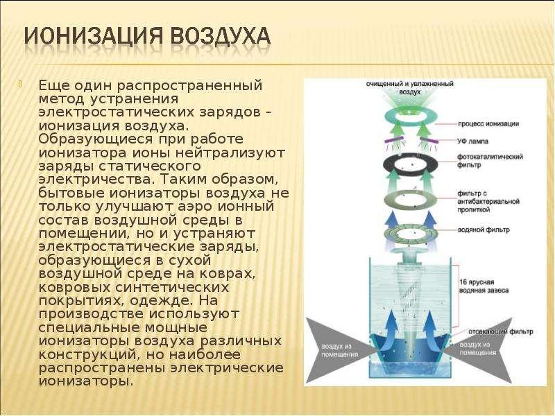 Еще один распространенный метод устранения электростатических зарядов - ионизация воздуха. Образующи