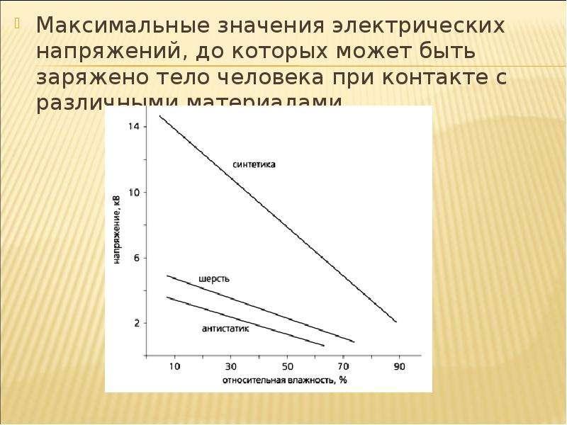 Максимальные значения электрических напряжений, до которых может быть заряжено тело человека при кон