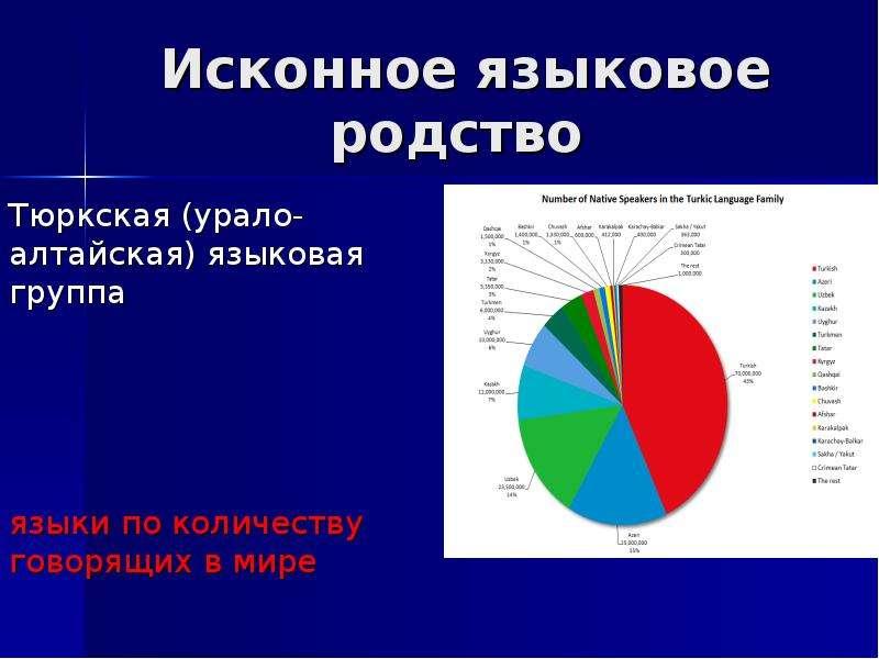 Исконное языковое родство Тюркская (урало-алтайская) языковая группа языки по количеству говорящих в