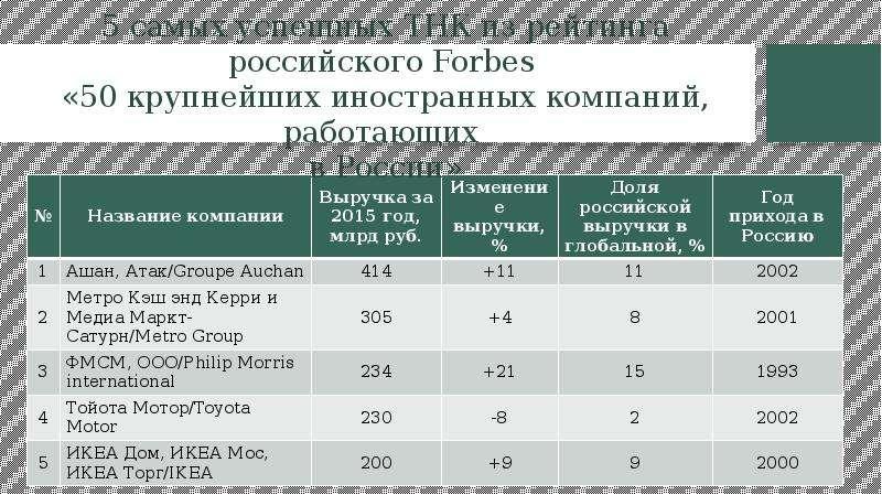5 самых успешных ТНК из рейтинга российского Forbes «50 крупнейших иностранных компаний, работающих