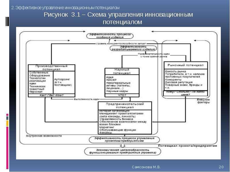 Рисунок 3. 1 – Схема управления инновационным потенциалом
