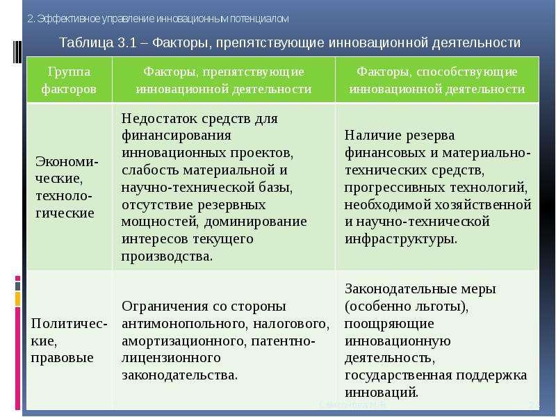 Инновационные ресурсы предприятия, слайд 24