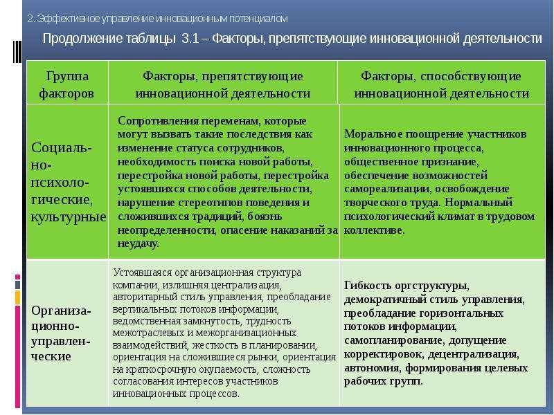 Продолжение таблицы 3. 1 – Факторы, препятствующие инновационной деятельности