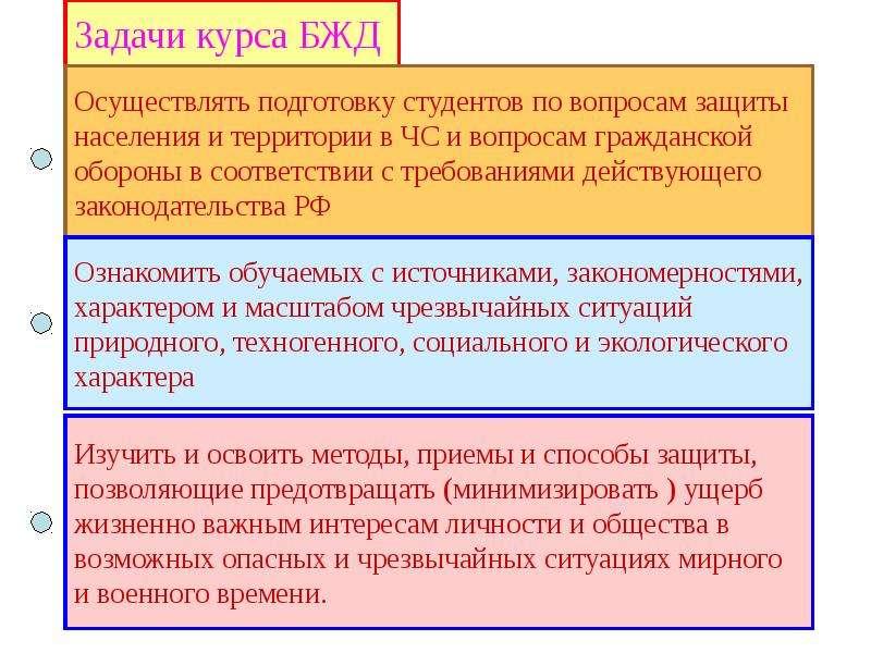 Общая характеристика спектра современных угроз и опасностей для жизнедеятельности, слайд 11